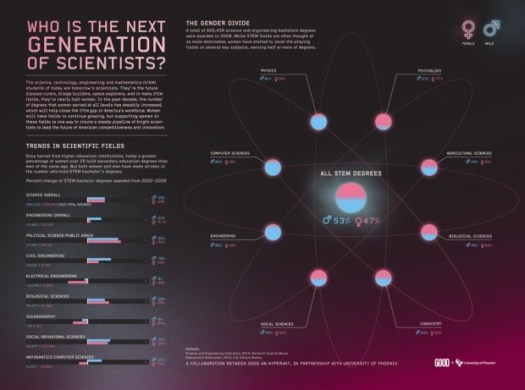 GOOD.is | Infographic: The Next Generation of Scientists