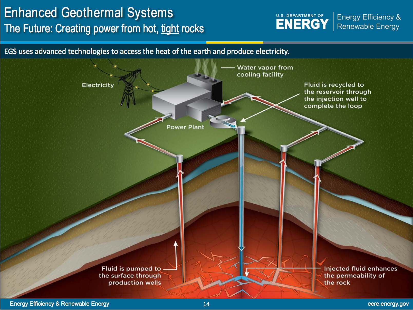 Geothermal energy | Energy science